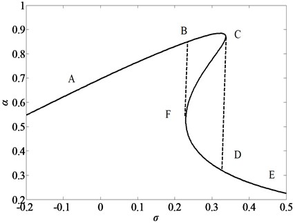 Jump figure of nonlinear vibration system