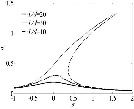 Frequency-response curves for primary resonance for three sets of ratios of L/d