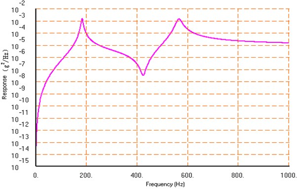 The acceleration power spectrum density response result at Node125 with the finite element method