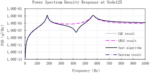 Comparison of the acceleration power spectrum density result at Node 125 with four methods