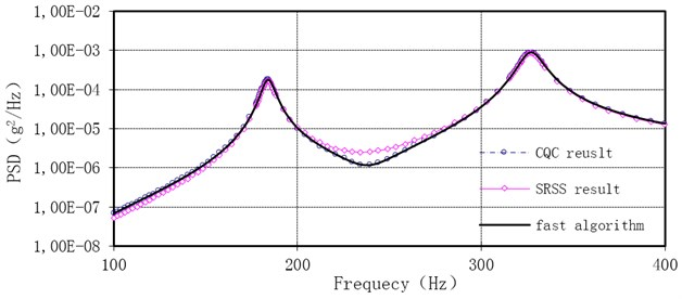 Comparison of the acceleration power spectrum density result at Node 125 with the three methods