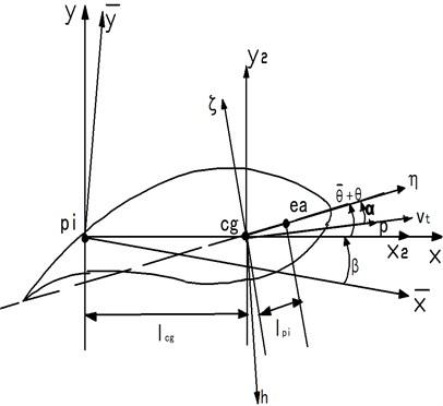 The model of a horizontal axis turbine blade