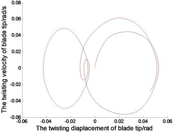 The displacements and phase tracks of blade tip with diffrenrent N and th (the red dotted line represents N= 30 and th= 0.001; the black solid line represents N= 10 and th= 0.01)