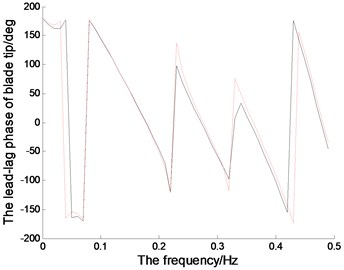 The magnitude-frequency and phase-frequency characteristics of the blade tip  (the red dotted line represents the linear system; the black solid line represents the nonlinear system)