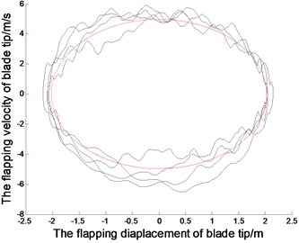 The displacements and phase tracks of blade tip  (the red dotted line represents the linear system; the black solid line represents the nonlinear system)