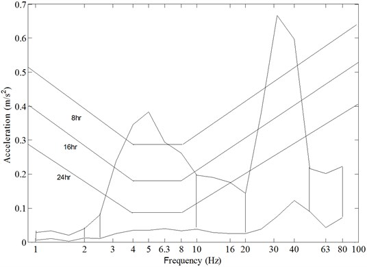 The maximum and minimum envelope curves of weighted vibration acceleration,  vertical direction (z), at the seat position for different engine speeds and gear ratios