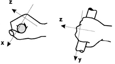 a) Coordinate system for whole body vibration measurement: Xaxis, longitudinal (back to chest); Yaxis, lateral (right side to left side); Zaxis, vertical (foot or buttocks to head),  b) coordinate system for the hand-arm vibrations measurement [7, 8]
