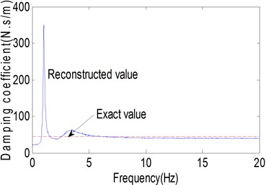 Parameter identification of end support: a) receptance magnitude, b) stiffness, c) damping