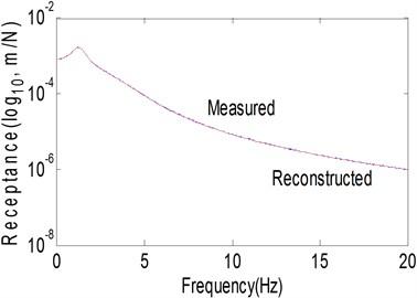 Identification of joint parameter:  a) receptance magnitude, b) stiffness coefficient, c) damping coefficient