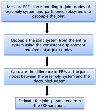 Identification of joint parameters