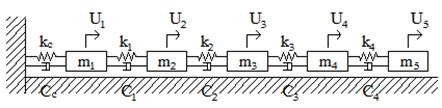 An entire system and the decoupled systems: a) an entire system of five DOFs,  b) subsystems partitioned into a support and a remaining substructure