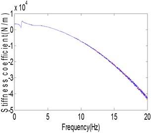 Estimated parameters: a) stiffness, b) damping