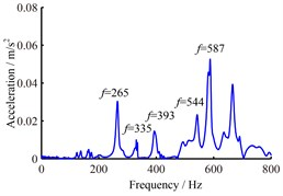 The obtained frequency response curves