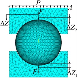 The contact finite element model of the rolling ball and grooves