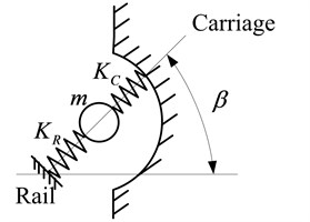 Dynamics modeling for the contact between rolling ball and grooves