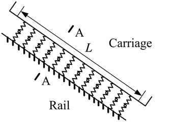 The whole finite element model of the linear rolling guideway