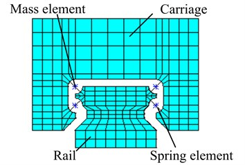 Finite element model of a linear rolling guideway with spring-mass elements