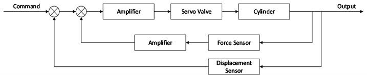 Closed-loop control system of hydraulic servo system