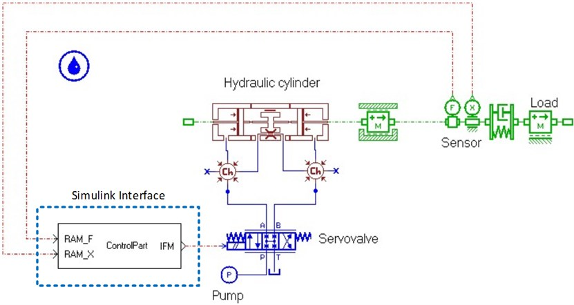 Mechanical part in AMESim