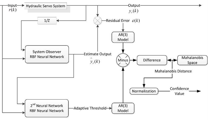 Performance assessment based on bi-step neural network and AR model