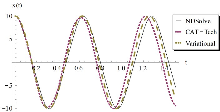 Comparison of the present Cosine aftertreatment technique, CAT-Tech., Eq. (39) with the variational iteration method, Eq. (41) for example 3, at a=10, β=1 and ϵ=3