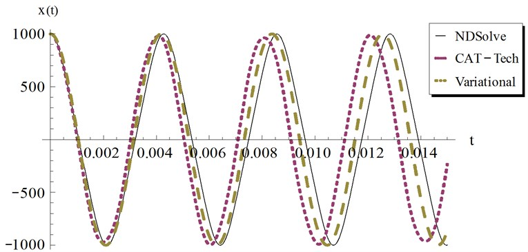 Comparison of the present Cosine aftertreatment technique, CAT-Tech., Eq. (39) with the variational iteration method, Eq. (41) for example 3, at a=1000, β=3 and ϵ=4