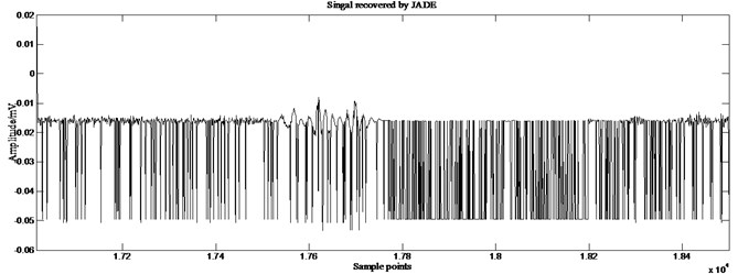 Partial enlarged details of source signal 2 and those recovered by different ICA algorithms