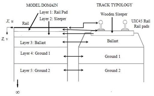 Model scheme