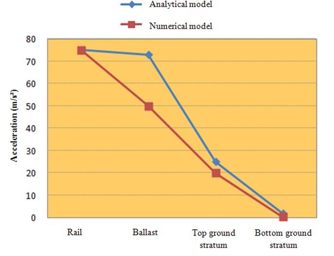 Comparison of peak simulated accelerations  of rail, ballast, top ground stratum and bottom ground stratum