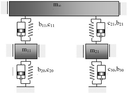 Structure of mechanical system obtained as a result of applying the passive vibration reduction in the case of properties described in the form (29)