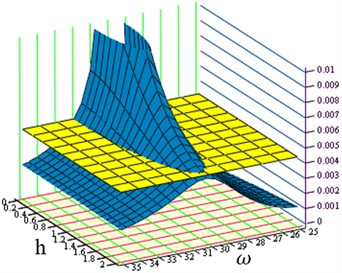 Graphical interpretation for determining the free vibration frequency drop coefficient h depending on the desired vibration amplitude: a) selected resonance frequency, b) plane in projection YA(s,h)=Amax