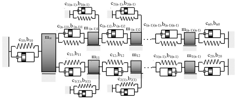 Structure of mechanical system obtained as a result of applying the passive vibration reduction  in the case of properties described in the form (14)