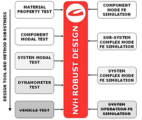 Design tools and methods for achieving a NVH robust design used in automotive industry