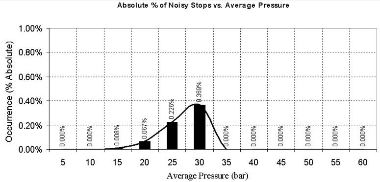 Noisy stops dependency of average pressure during the braking