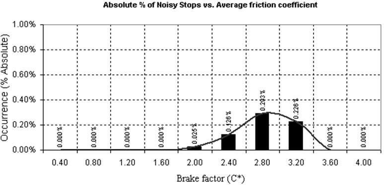 Noisy stops dependency of brake factor C* during the braking