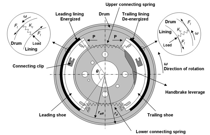 Schematic diagram of the brake drum assembly