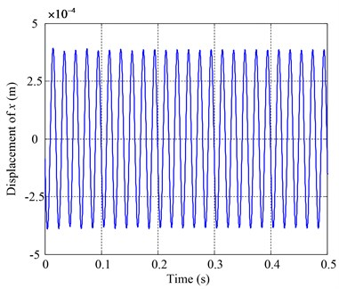 Vibrations of the oil disk in x direction at rotating speed 50Hz