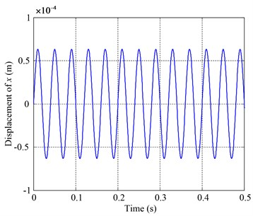 Vibrations of the oil disk in x direction at rotating speed 25 Hz