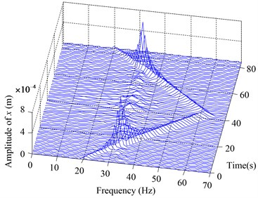 3D frequency spectra of the oil disk in x direction