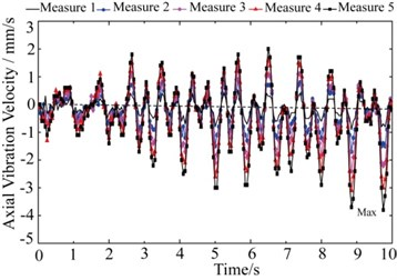 Axial vibration velocity of measure points
