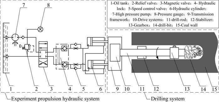 Structure and working principle of the experiment system