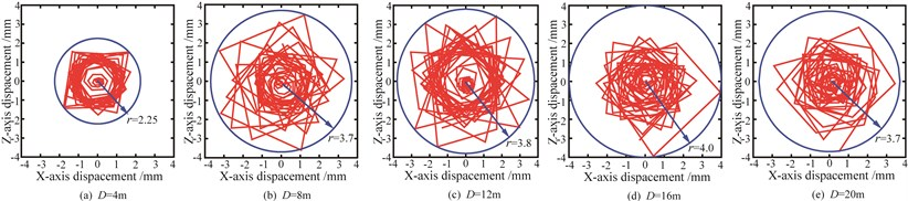 Motion trails of different measure points on x-z cross-section