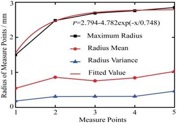 Radius statistics of measure points
