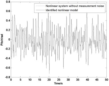 Output of nonlinear system (dotted line) and identified nonlinear model (solid line) with Gauss white noise input: a)with measurement noise, b)without measurement noise