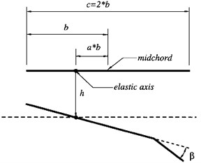Airfoil model