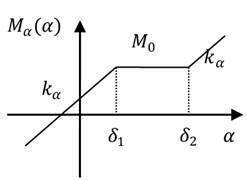 Freeplay nonlinearity in the pitch direction model
