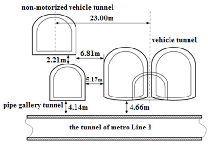 Relation position of tunnels in Hong-Shan South Road