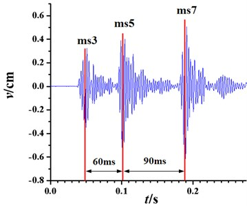 The waveform of typical subway tunnel vibration