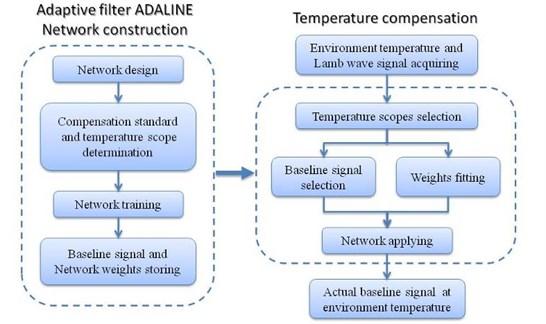 Procedure of temperature compensation