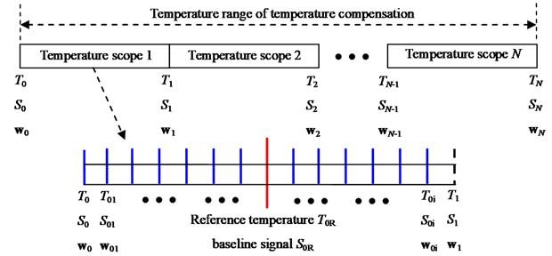 Temperature scopes illustration